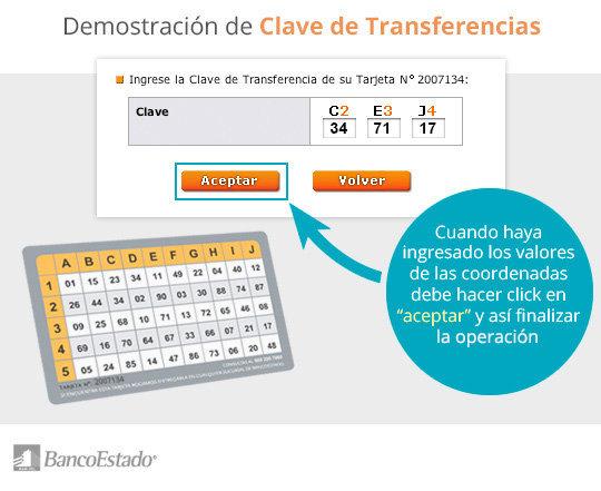 Clave de transferencia Tarjeta de Coordenadas