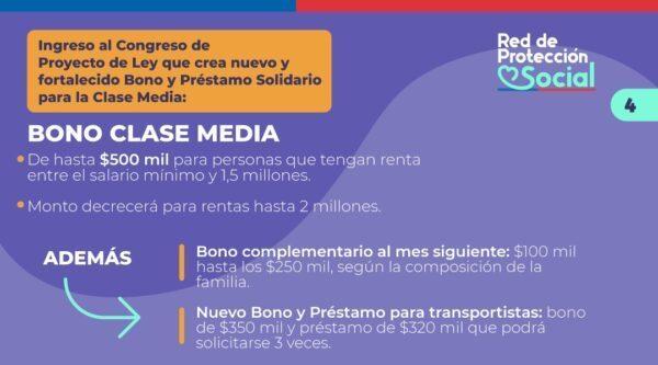 cuáles son los requisitos para el Bono Clase Media